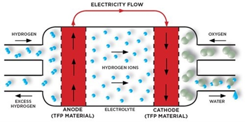 Fuel Cell Sector - Technical Fibre Products